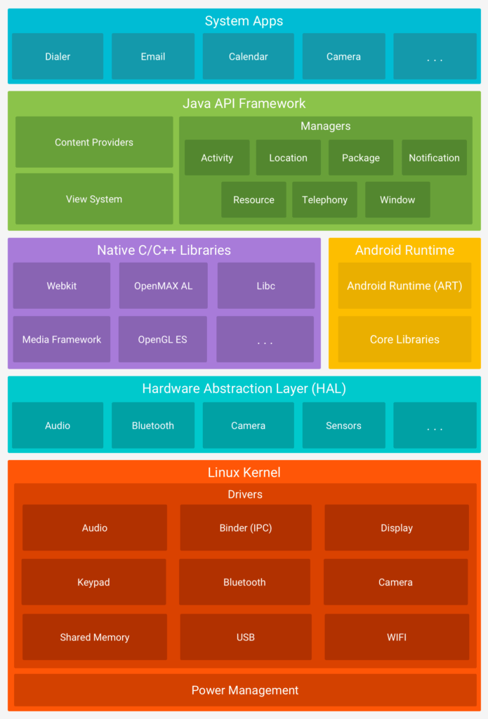 android penetration testing architecture