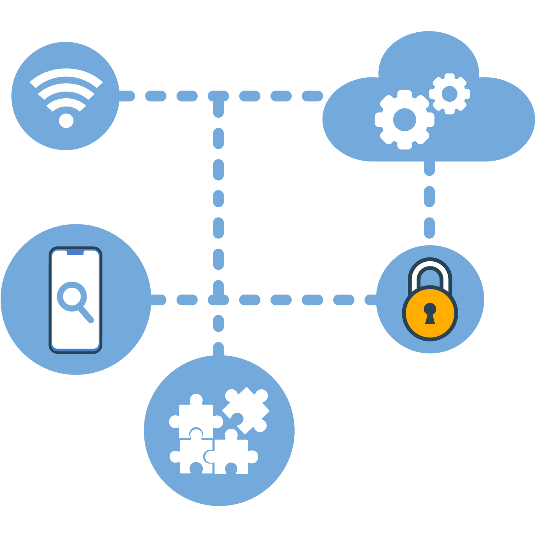 iot Pentesting services