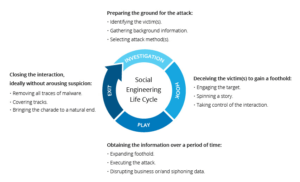 social engineering phases