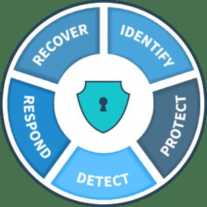 security program development services