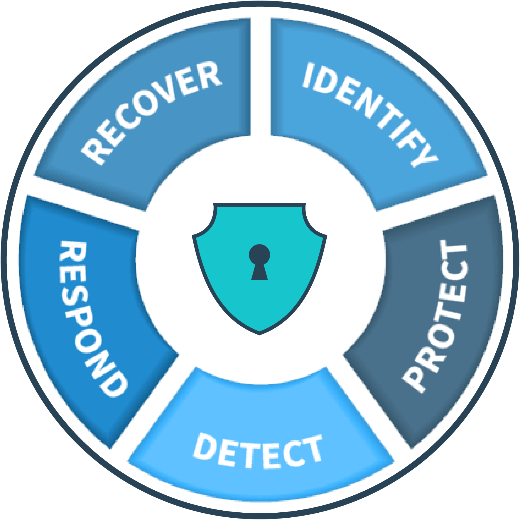 security program development services